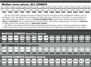 Median Comic Book Cover Prices